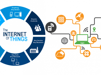Internet of Things – IoT Master