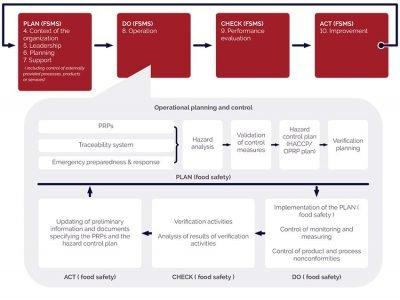 PECB ISO 22000:2018 Transition