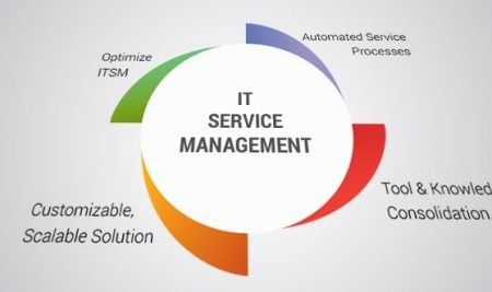Why Service Management Tools are important for your business departments.